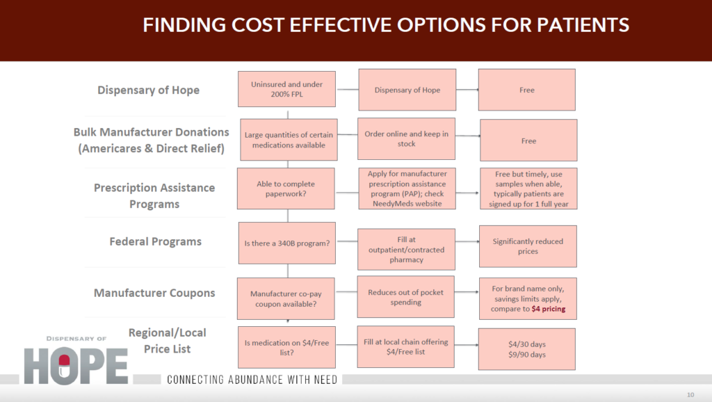 finding cost effective options for patient medication