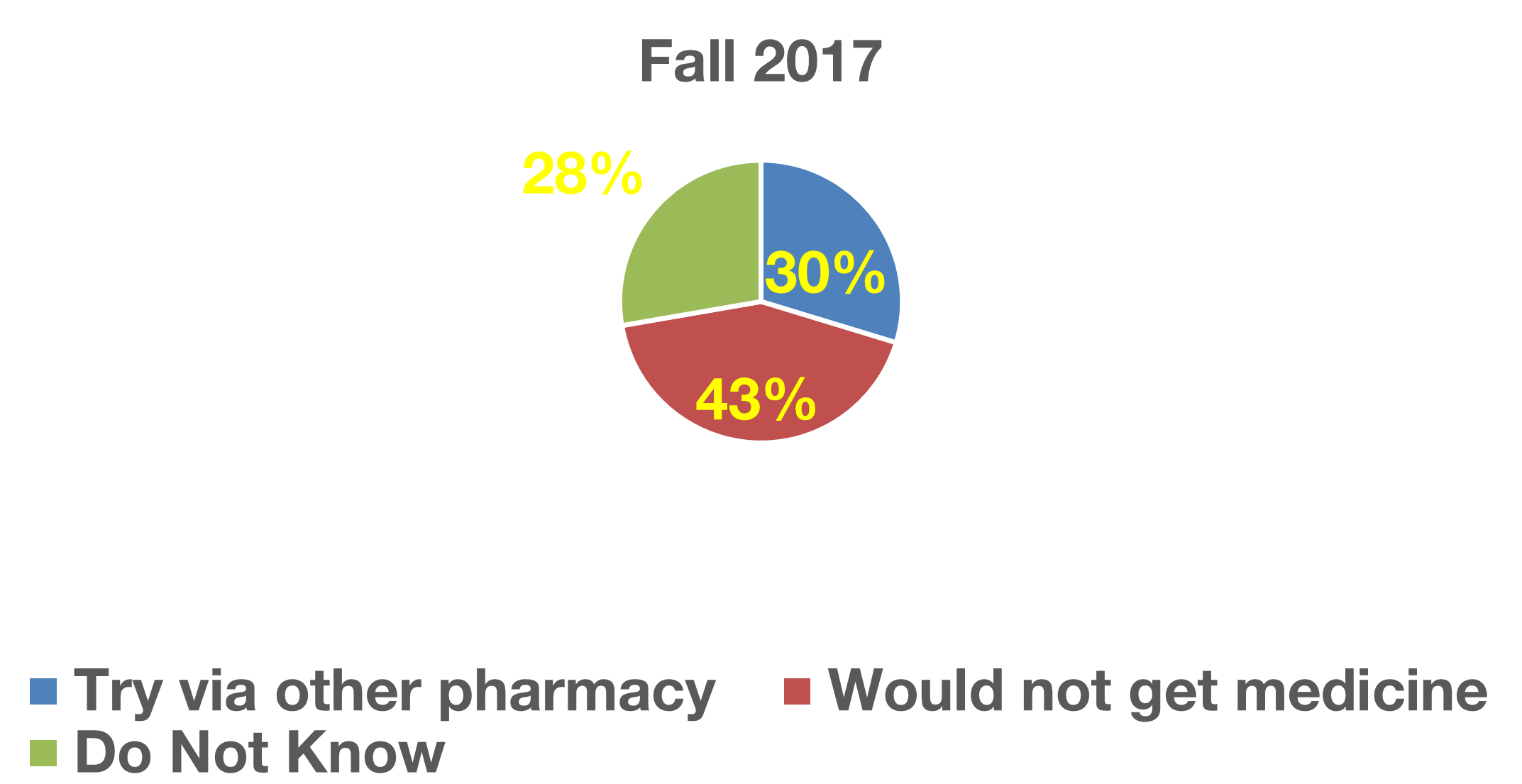 pharmacy patient medication access survey
