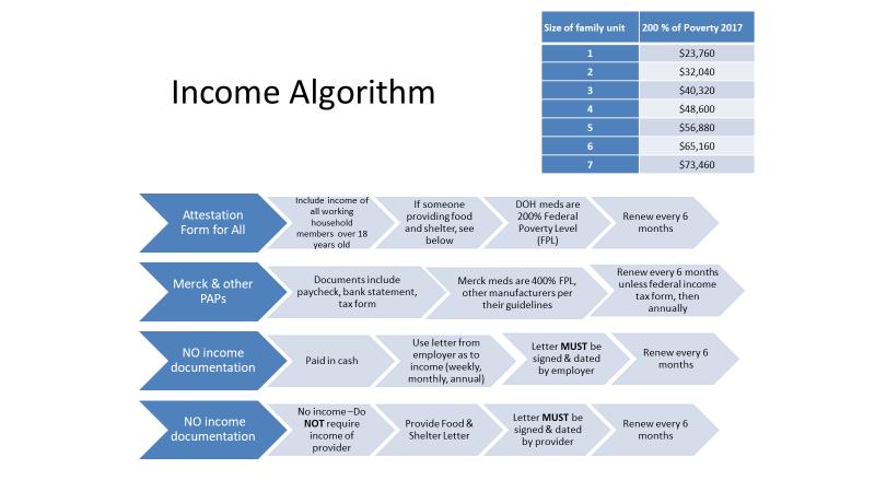 income algorithm for medication eligibility