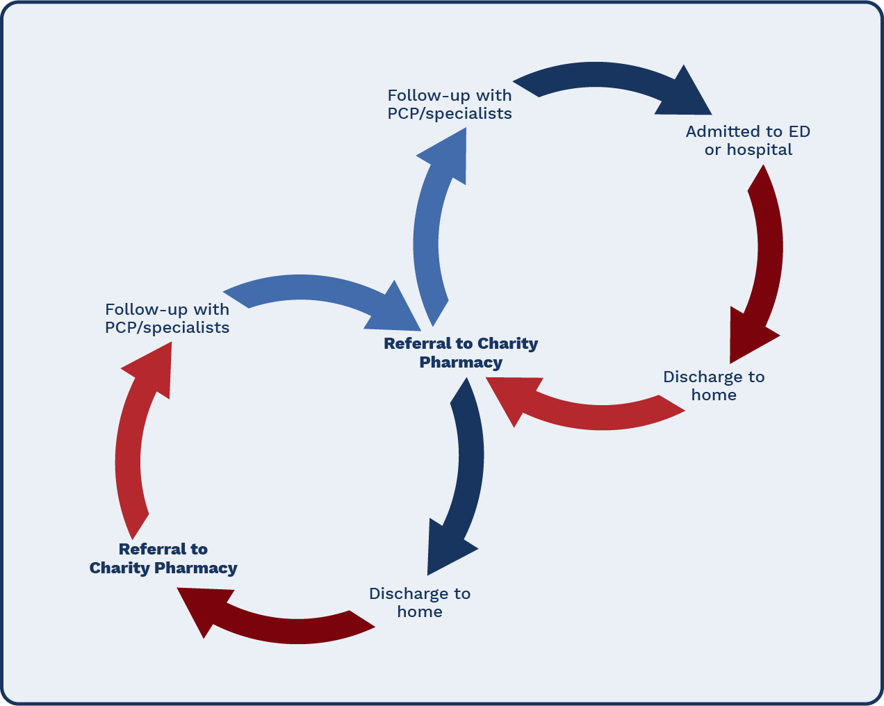 Charity pharmacy referral process