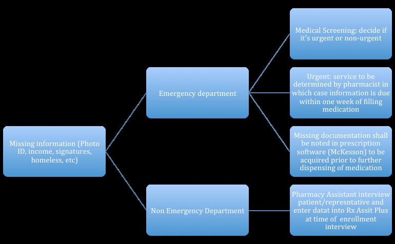 pharmacy referral flowchart